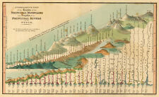Mountains & Rivers in the World 1835 Historical Map Giclee Canvas Print 52x32