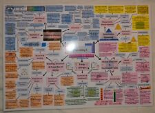 AQA GCSE Combined Science Trilogy Chemistry Mind Maps Laminated A3