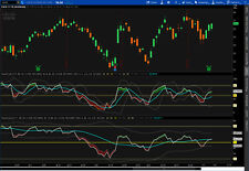 Scalper, Swing and Long Term Stock Market Trading Study for