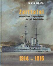 Zeittafel der maritimen Kriegsereignisse der k.u.k. Kriegsmarine 1914 - 1916