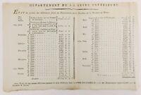 Directeur de la Monnaie à Rouen 1792 Seine Maritime Révolution Française