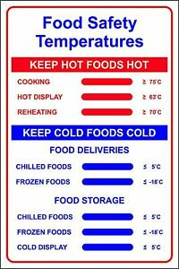 Food Safety Temperatures metal park safety sign