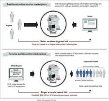 Old Print. Comparison of Forward and Reverse Online Auction Processes