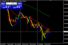 Forex Scalping for sale | eBay