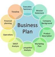 Radio Station & Broadcasting Company - BUSINESS PLAN + MARKETING PLAN = 2 PLANS!