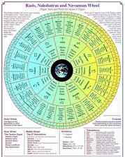 Report - Vedic Life Report/ Astrology Chart