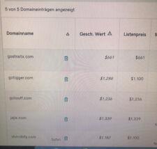GoTigger.com TOP Domain Perfekt geeignet für Webprojekt Affiliate Business.