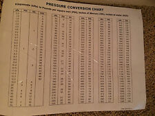 Pressure Conversion Chart Sticker kPA to PSI; inches of HG,inches of H2O