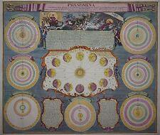 Phaenomena Circa Quantitatem - Planeten - Sonnensystem -Homann / Doppelmayr 1742