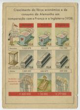 WWII Propaganda Crescimento e da Forca economica de consumo da Alemanha Postcard