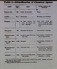 Chart - Identification of Chemical Warfare Agents, Magic Lantern Glass Slide