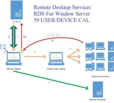 Instant Remote Desktop License RDS For Windows Server 50 User/Device Lifetime