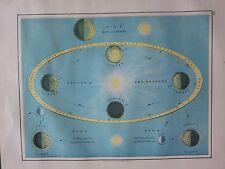 1897 VICTORIAN MAP ~ ASTRONOMY MOON EARTH SEASONS ORBIT TIDES SPRING SUMMER