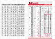 Machining Conversion Charts Imperial, Metric, Decimal Tap & Drill Chart