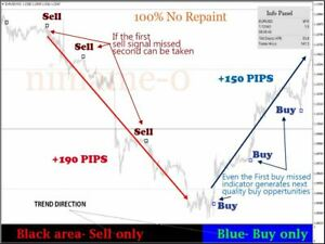 Crystal accurate 100% non repaint Forex trading system mt4  profitable simple