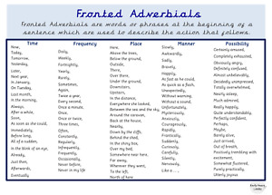 Fronted Adverbials Word Mat Year 3 Year 4 Year 5 Year 6 Vocabulary Education A4