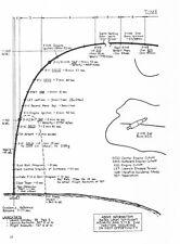 TECHNICAL INFORMATION SUMMARY APOLLO 11 (AS-506) APOLLO SATURN V LAUNCH VEHICLE