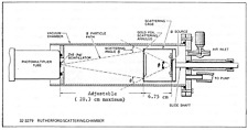 Alpha Radiation Detector ZnS(Ag) SCEEN/ 4 Rutherford Alpha Scattering Experiment