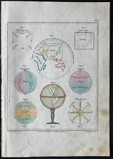 1850 - Mapa del mundo, Esfera, rosa de vientos - antigua - Coro alto la Perelle