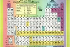 The Periodic Table Chemical Elements Atomic Properties Chemistry NIST - Postcard