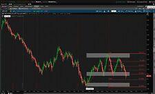 Day Trade Society Forex Strategy - Fibonacci Expansion + Market Cycles