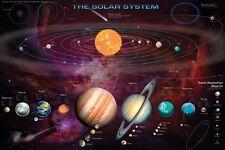 Il sistema solare che mostra Oggetti transnettuniani-Poster educativo 91.5x61cm