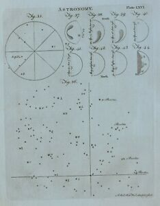 1797 ORIGINAL PRINT ASTRONOMY VARIOUS DIAGRAMS STARS BOOTES SUN RISE