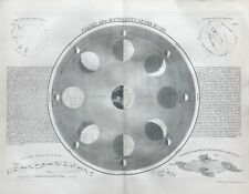 More details for 1860 phases and movements of the moon