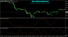 Forex expert advisors (EAs) -   Double Stochastic EA - Forex MT4 Indicators