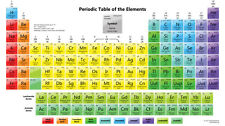 """periodic table of the elements Fabric poster 24"""" x13"""" Decor 10"""