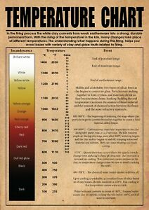 2-UK - User's Manual - 27 - The Ultimate Pottery Kiln Temperature Chart