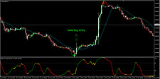 Trend Reversal Strategy - Forex Trading System for Metatrader 4