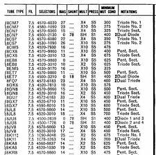Hickok 752 752A Tube Test Data Book