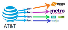 AT&T Numbers bulk / prepaid numbers for port. Digital Delivery-port Number