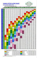 "WALL CHART for 6"" x 18"" ATLAS 618 METAL LATHE - SEARS CRAFTSMAN 101 - 16 Speed"
