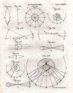 1797 GEORGIAN PRINT ~ ASTRONOMY ~ ENCYCLOPEDIA BRITANNICA PLATE 3rd EDITION