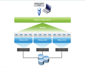 VMWARE ESXI vShere 6/6,5/6.7 Enterprise