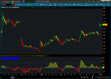 Directional Volume Weighted Indicator for ThinkorSwim TOS Stocks, Forex