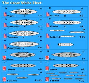 Jutland - Great White Fleet 1906 Variant