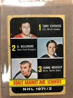 1971-72 TOPPS HOCKEY GOALS AGAINST LEADERS TONY ESPOSITO AND THE GUMPER VG