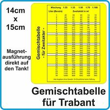 Gemischtabelle Magnet Tank Trabant Kübel Trabi Stoffhund NVA - Benzingemisch