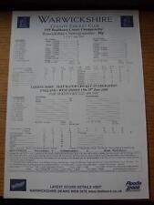 02/06/2000 Cricket Scorecard: Warwickshire v Nottinghamshire  -  4 Days