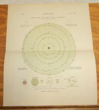 1875 Antique ASTRONOMY Print/ORBIT OF MARS, EARTH, VENUS, MERCURY