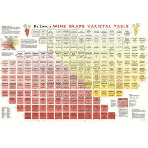 De Long's Wine Grape Varietal Table / Chart