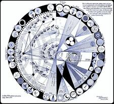 Molecular Order :  John W. Keely  :  circa 1886  :  Schematic Chart
