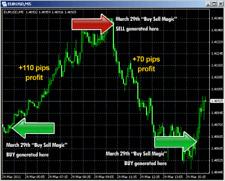 Buy Sell Magic Guaranteed! Forex Software!