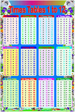 A2 Size - Laminated Educational Times Tables Timetable Maths Children Poster