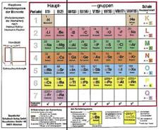 Klappbares Periodensystem der Elemente von Helmut Kohler und Hermann Fischer (2000, Karte)