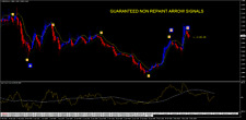 Dollar Pips Sapphire Non Repaint Trading System (ONE Year License)