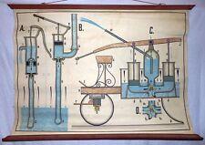 VINTAGE ROLL SCHOOL SCIENSES - WATER PUMP - ANTIQUE POSTER 95x70Cm Cartel